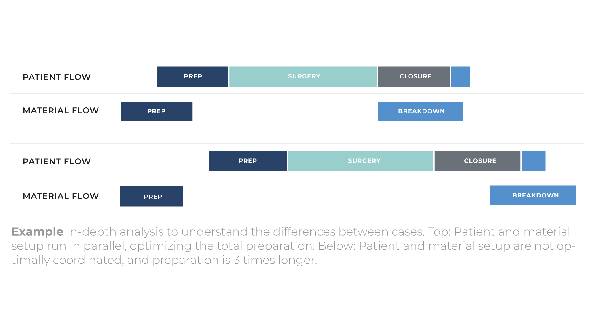 patient material flow standardization