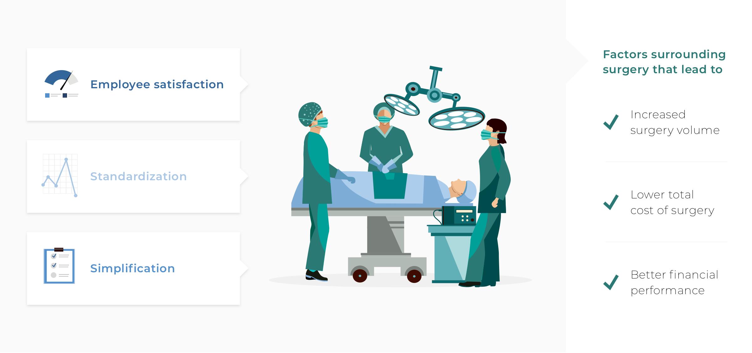improvement opportunities operating room efficiency