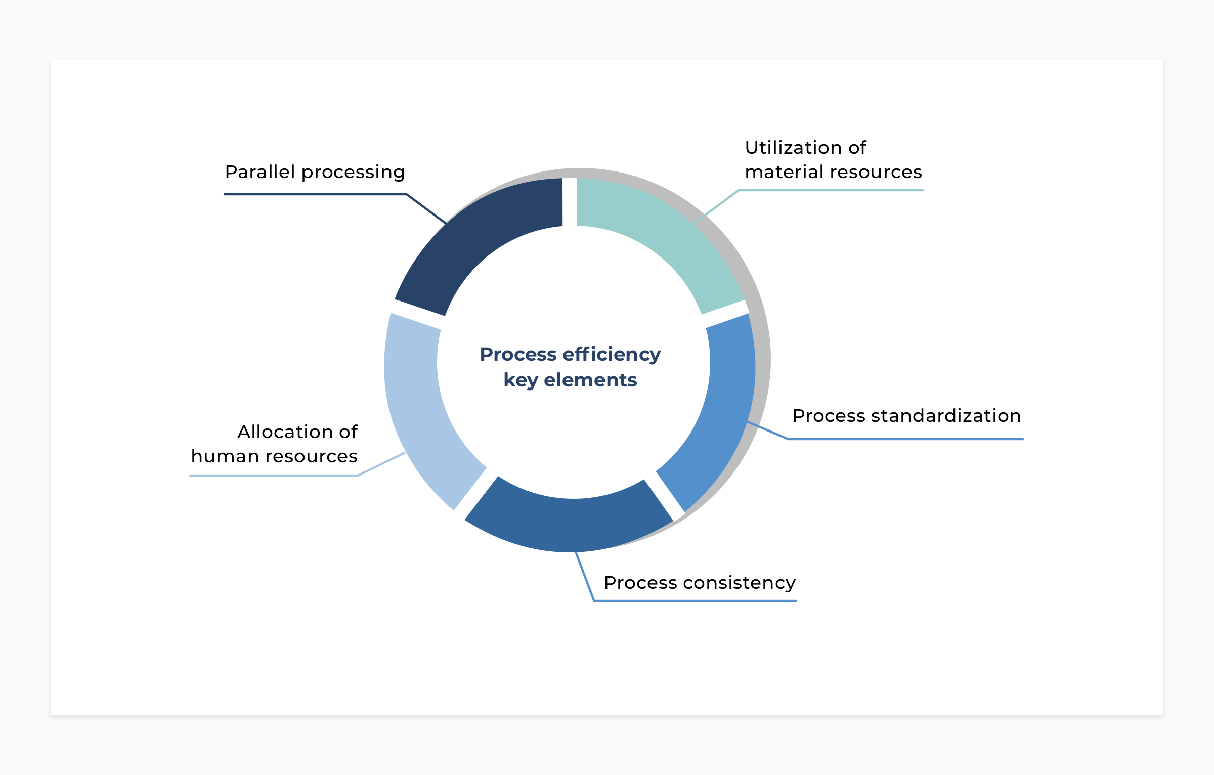 OR process efficiency key elements