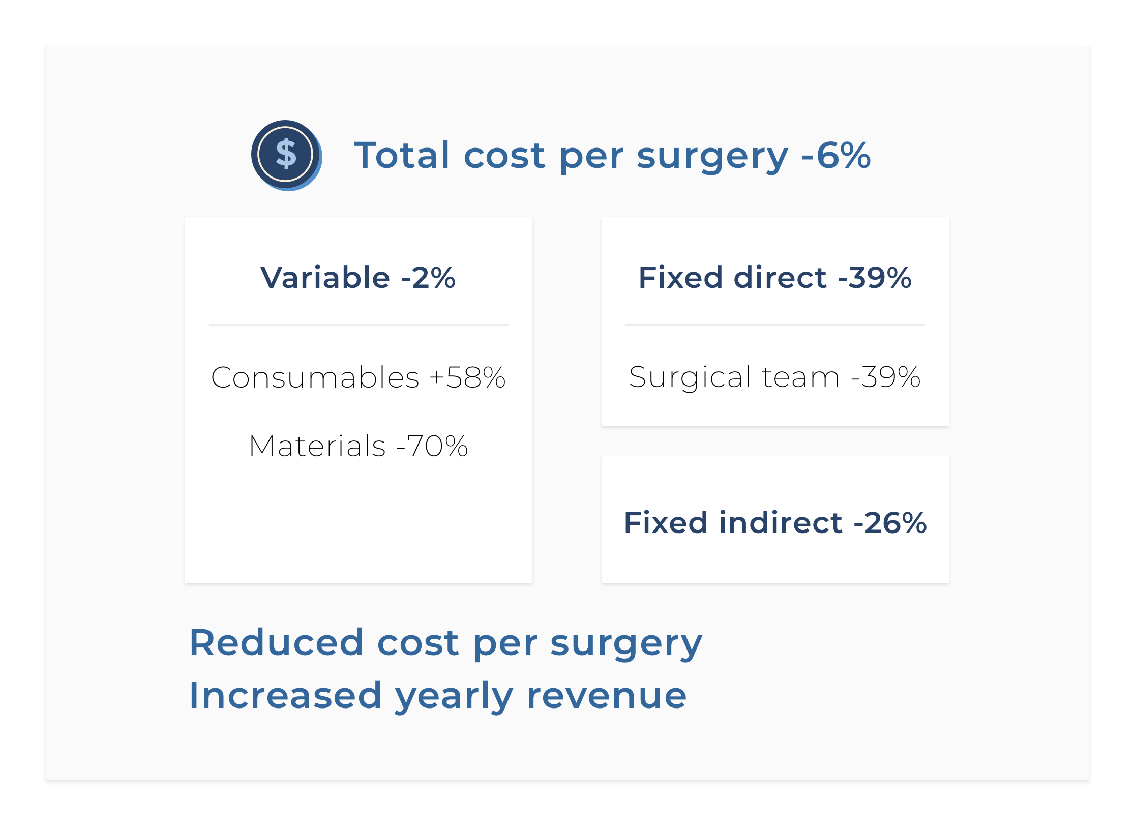 Business case operating room efficiency